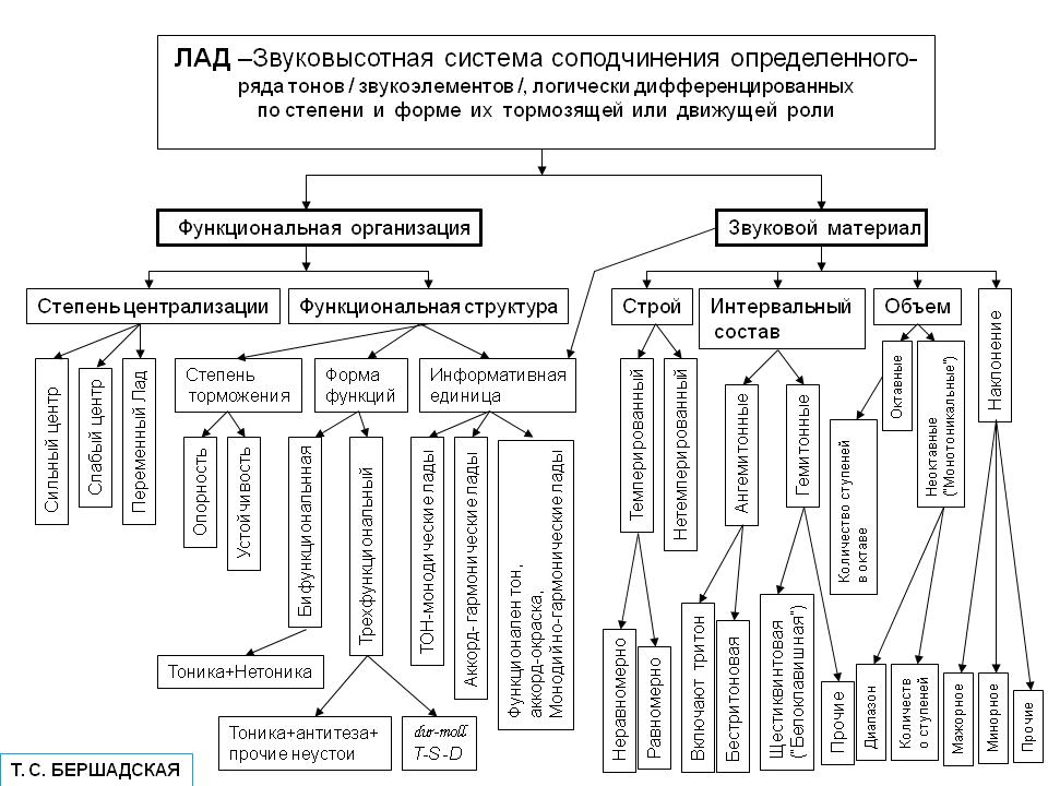мною схема и форма анализа